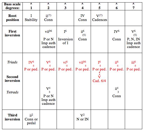 Sound Patterns Chapter 16 Second Inversion Triads