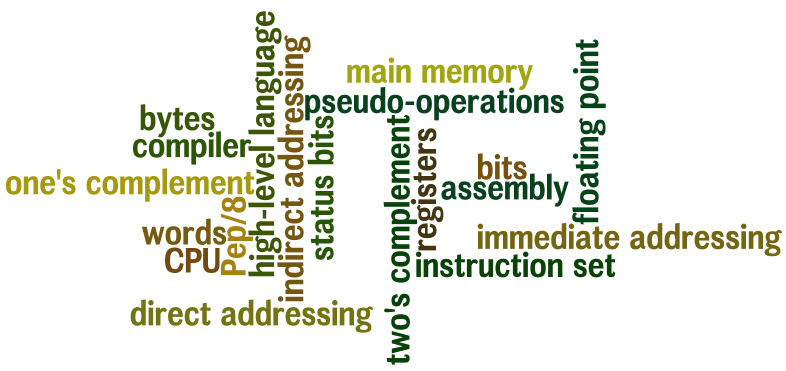 CPS 250: Introduction to Computer Organization/Fall 2012