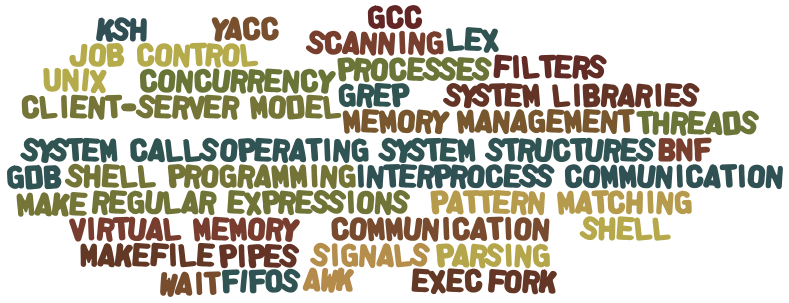 CPS [45]44: Systems Programming I/Fall 2012