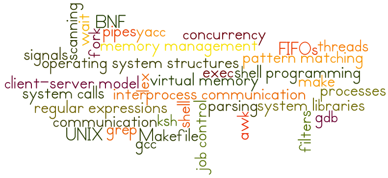 CPS [45]44: Systems Programming I/Fall 2013
