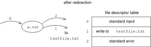 after-redir