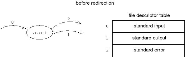 before-redir