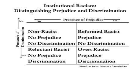 compare and contrast racism Recently, i have been asked to stop using the term race and racism the rationale is that there is only one human race and the use of the term race and racism perpetuates the problem.