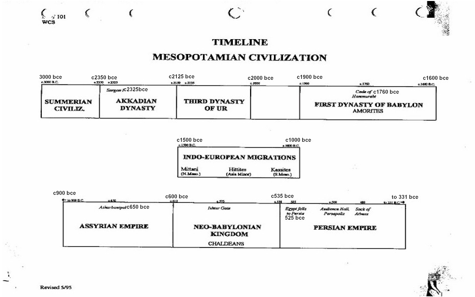 Ancient Civilizations – Characteristics Essay Sample